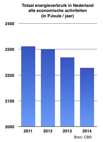 Schermafbeelding 2015-12-10 om 10.48.45